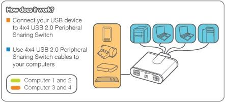 Comutator de partajare periferice 4 x USB 2.0